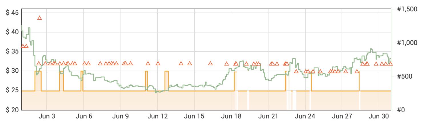 Keepa Sales Rank History